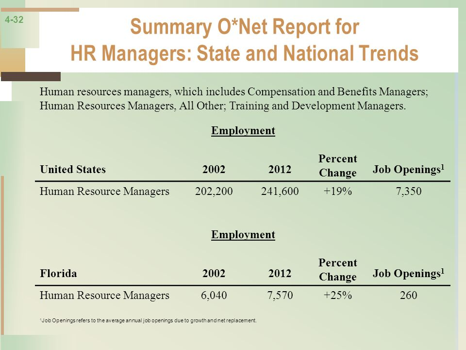 Summary O*Net Report for HR Managers: State and National Trends