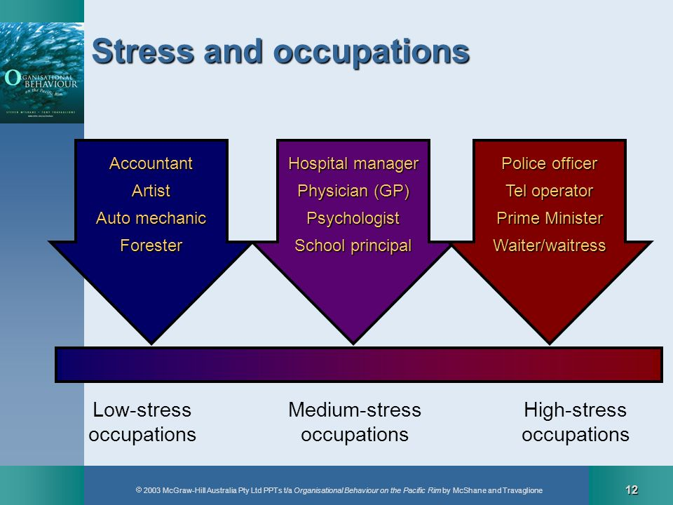 Stress and occupations