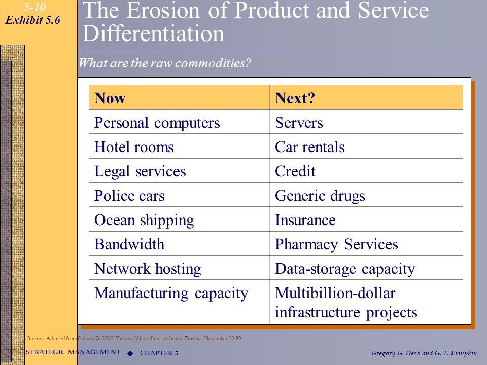 The Erosion of Product and Service Differentiation