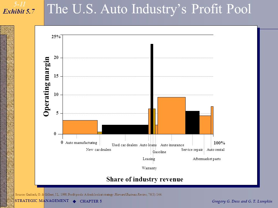 The U.S. Auto Industry's Profit Pool