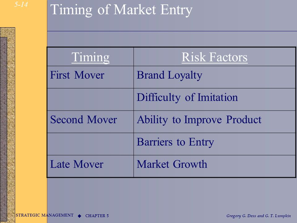 Timing of Market Entry Timing Risk Factors First Mover Brand Loyalty