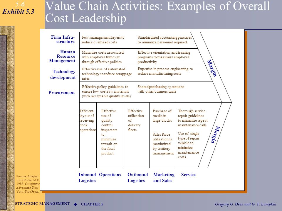 Value Chain Activities: Examples of Overall Cost Leadership