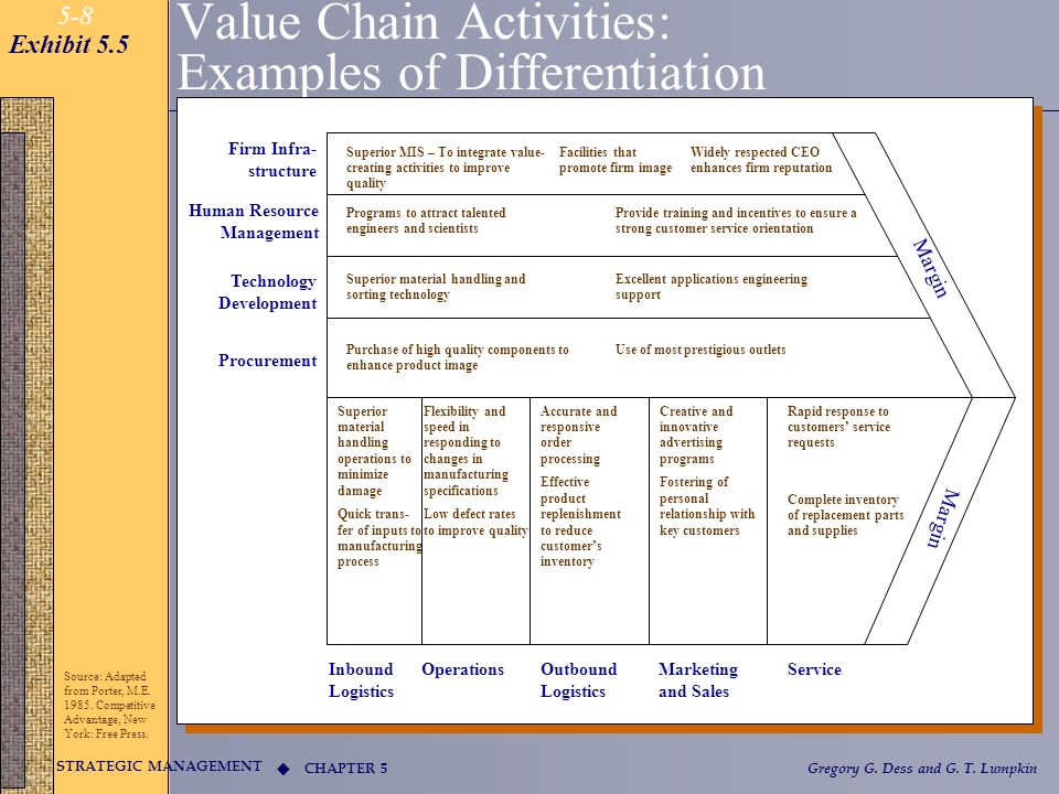Value Chain Activities: Examples of Differentiation