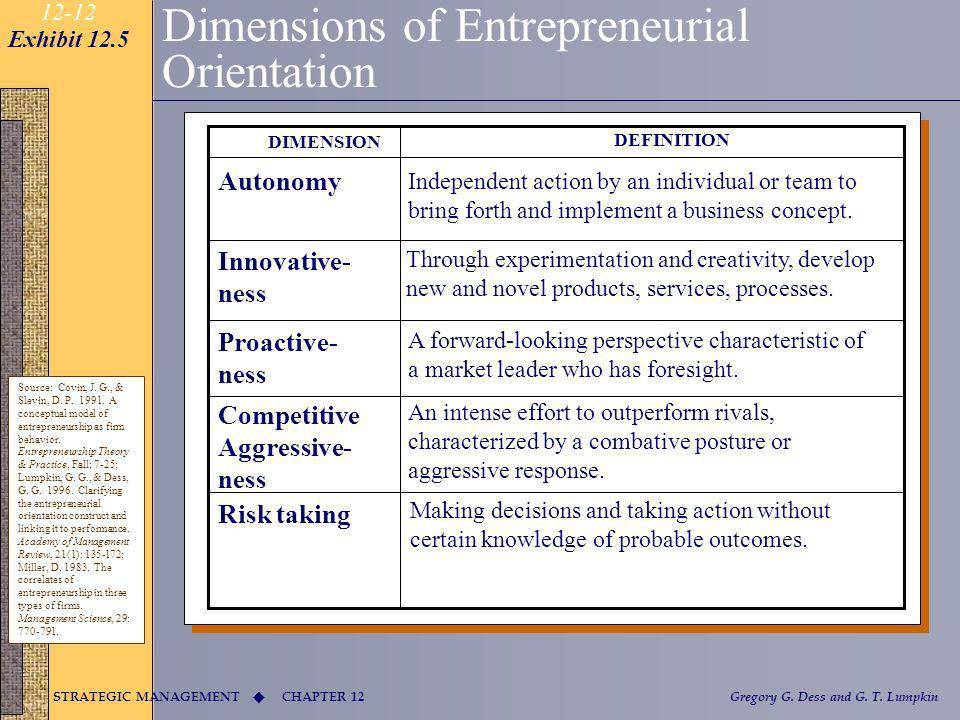 Dimensions of Entrepreneurial Orientation