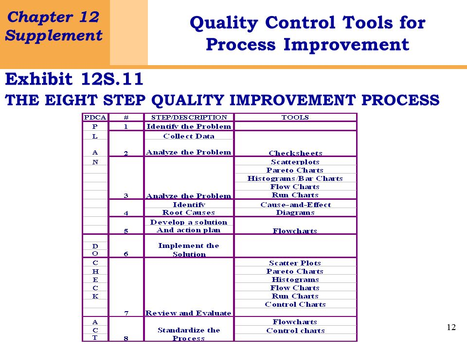 Exhibit 12S.11 THE EIGHT STEP QUALITY IMPROVEMENT PROCESS