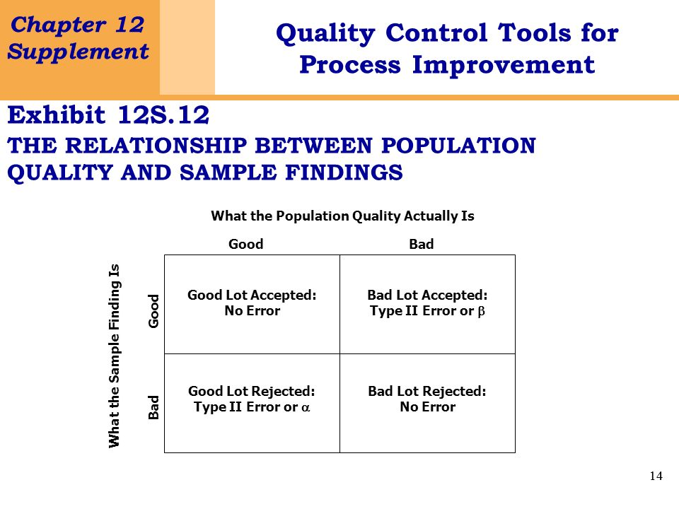 Exhibit 12S.12 THE RELATIONSHIP BETWEEN POPULATION QUALITY AND SAMPLE FINDINGS. What the Population Quality Actually Is.
