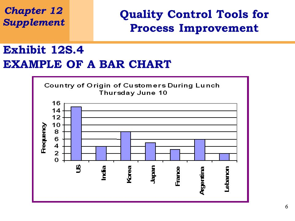 Exhibit 12S.4 EXAMPLE OF A BAR CHART