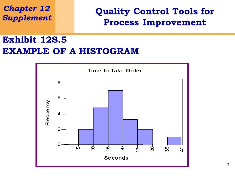 Exhibit 12S.5 EXAMPLE OF A HISTOGRAM