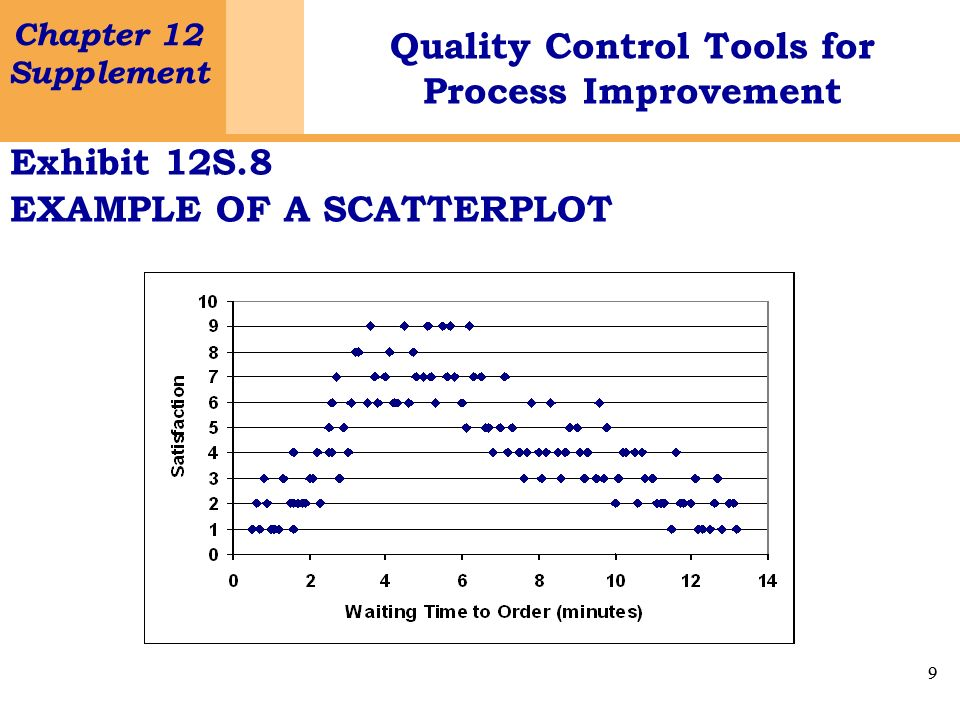 Exhibit 12S.8 EXAMPLE OF A SCATTERPLOT