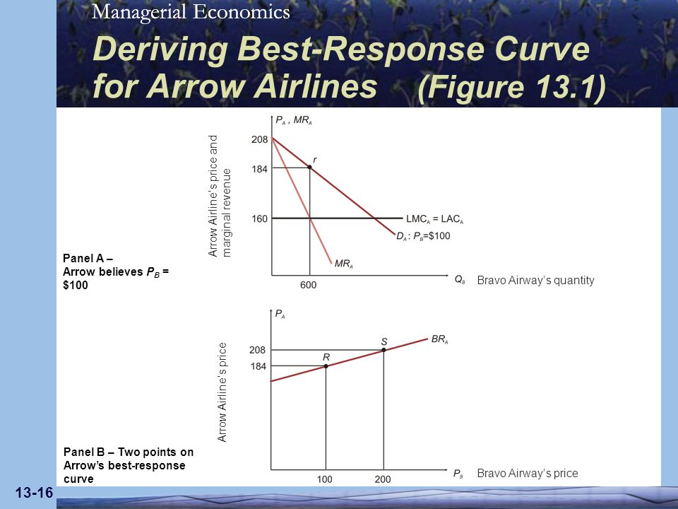 Deriving Best-Response Curve for Arrow Airlines (Figure 13.1)
