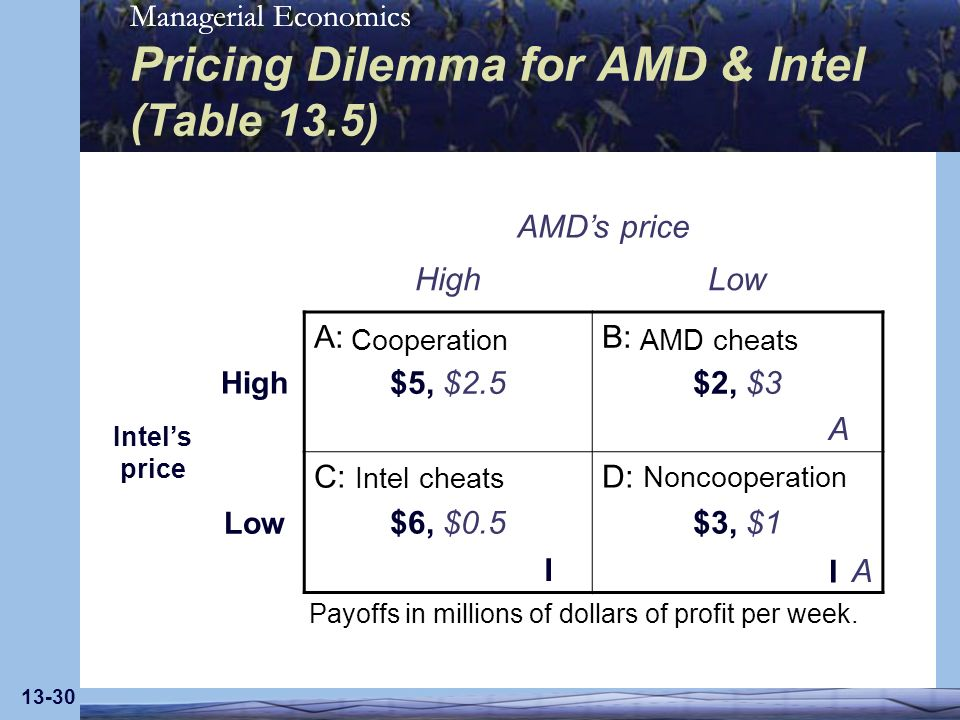 Pricing Dilemma for AMD & Intel (Table 13.5)