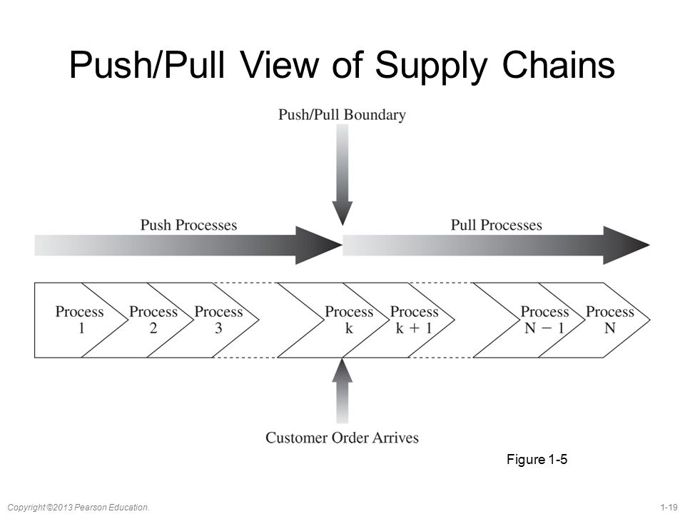 Push Pull View Of Supply Chains