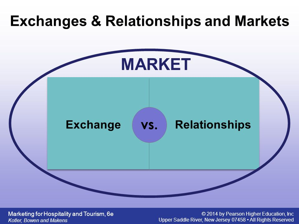 Exchanges & Relationships and Markets