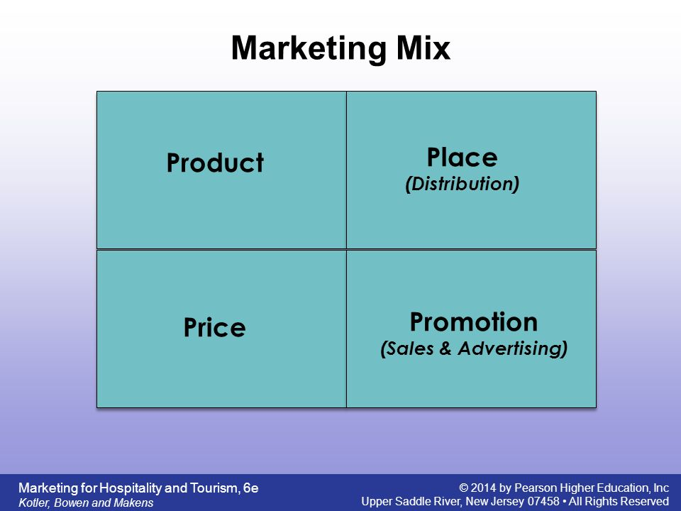 Marketing Mix Place Product Promotion Price (Distribution)