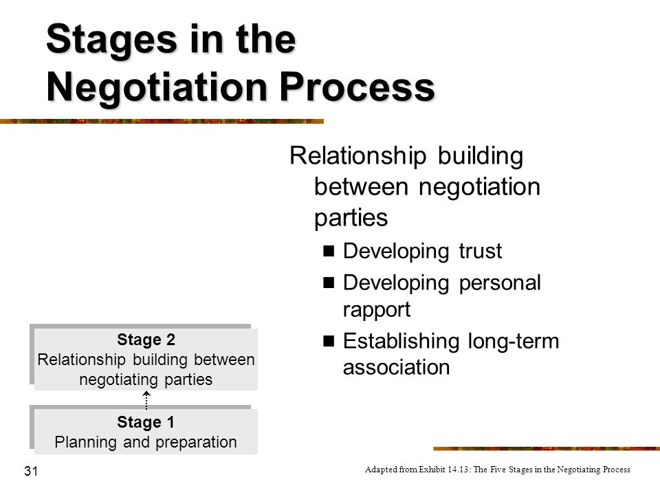 Stages in the Negotiation Process