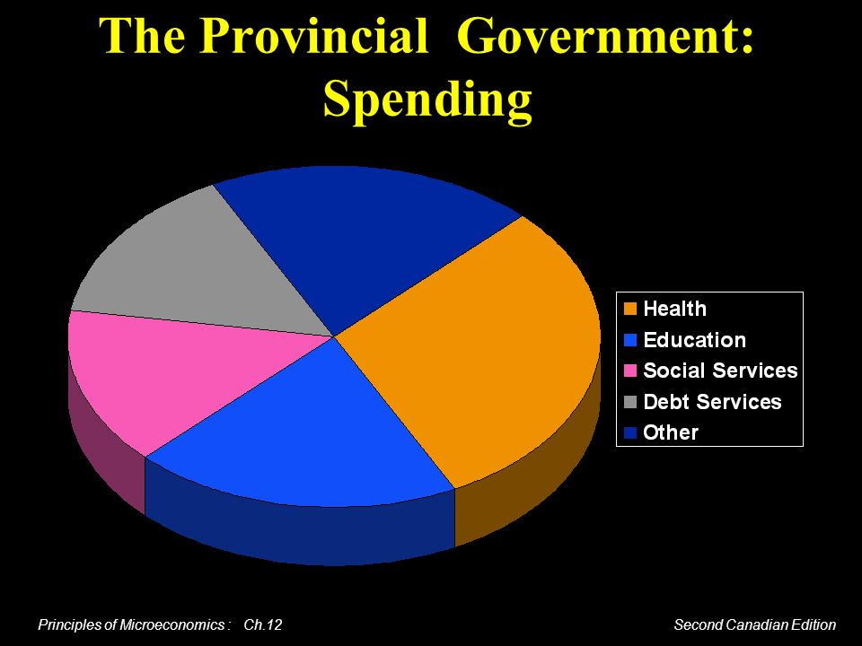 The Provincial Government: Spending