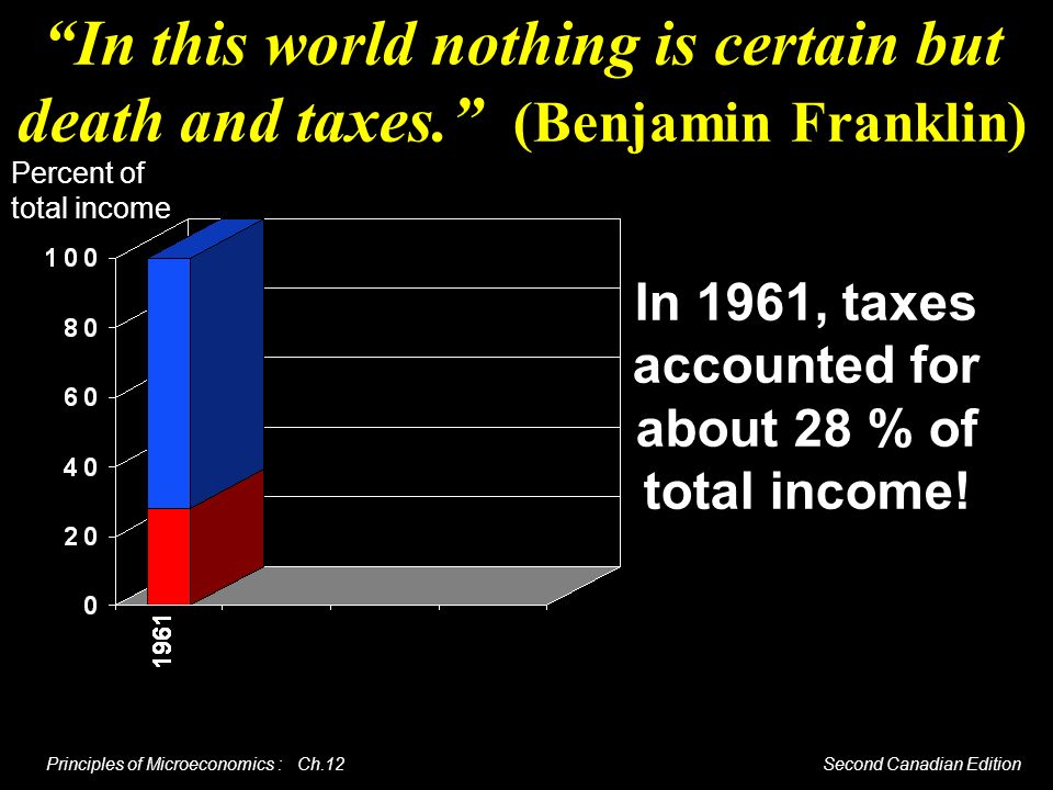 In 1961, taxes accounted for about 28 % of