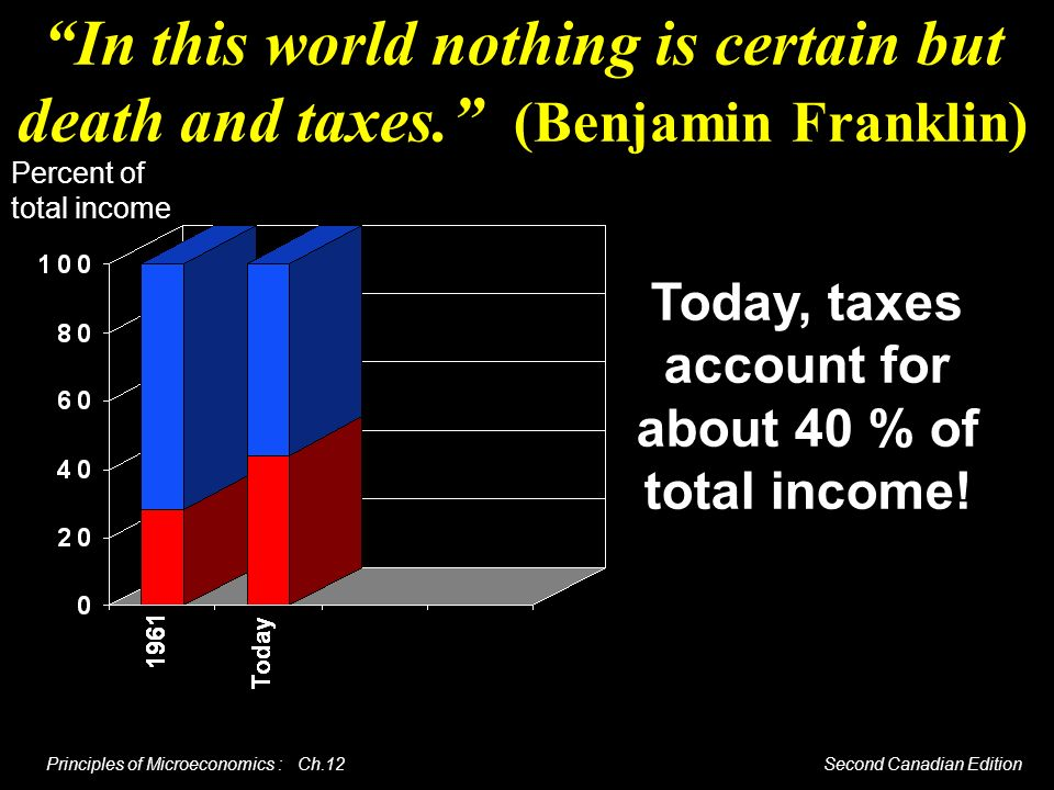 Today, taxes account for about 40 % of