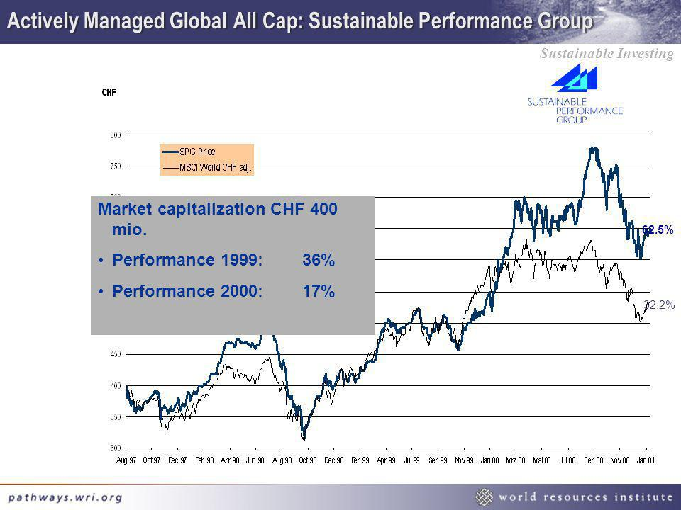 Actively Managed Global All Cap: Sustainable Performance Group