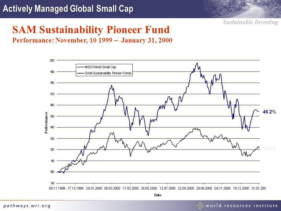 Actively Managed Global Small Cap