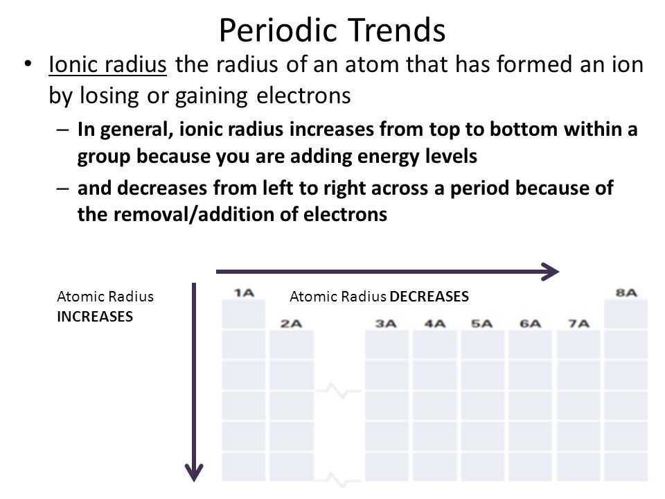 Periodic Trends Ionic radius the radius of an atom that has formed an ion by losing or gaining electrons.