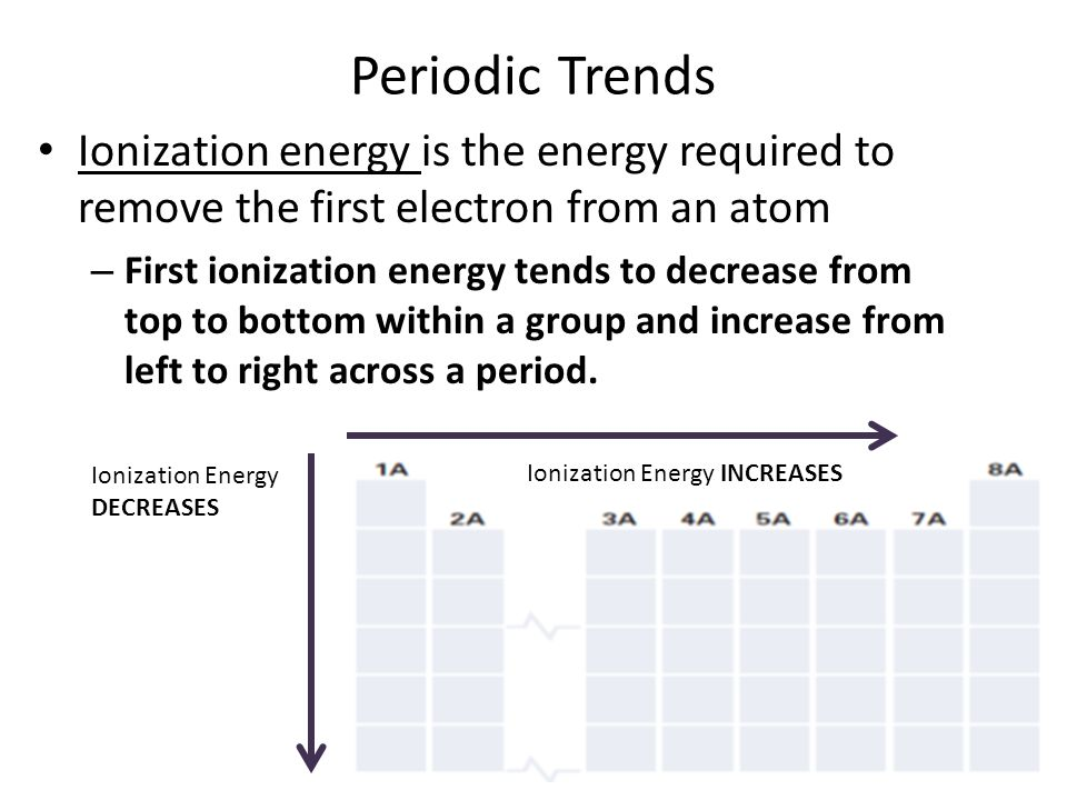 Periodic Trends Ionization energy is the energy required to remove the first electron from an atom.
