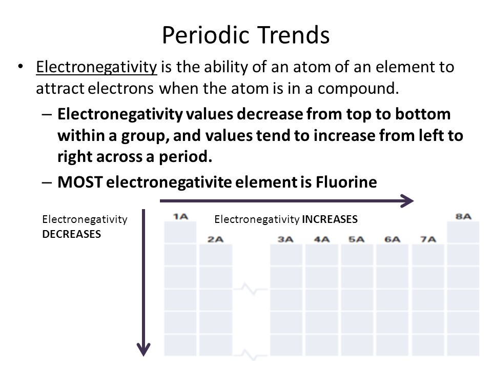 Periodic Trends Electronegativity is the ability of an atom of an element to attract electrons when the atom is in a compound.