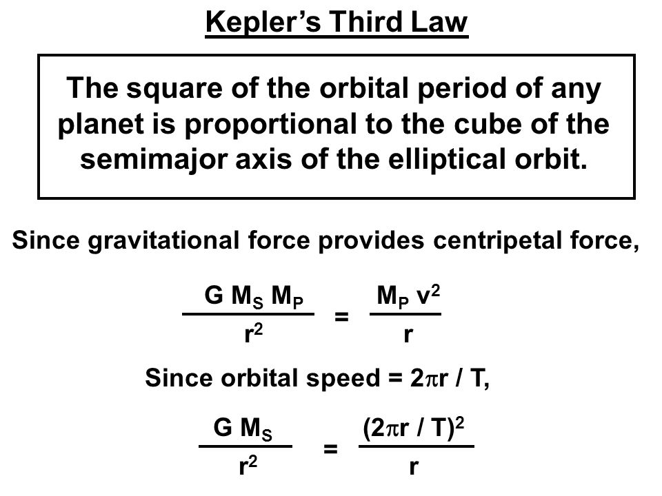 Kepler's Third Law The square of the orbital period of any planet is proportional to the cube of the semimajor axis of the elliptical orbit.