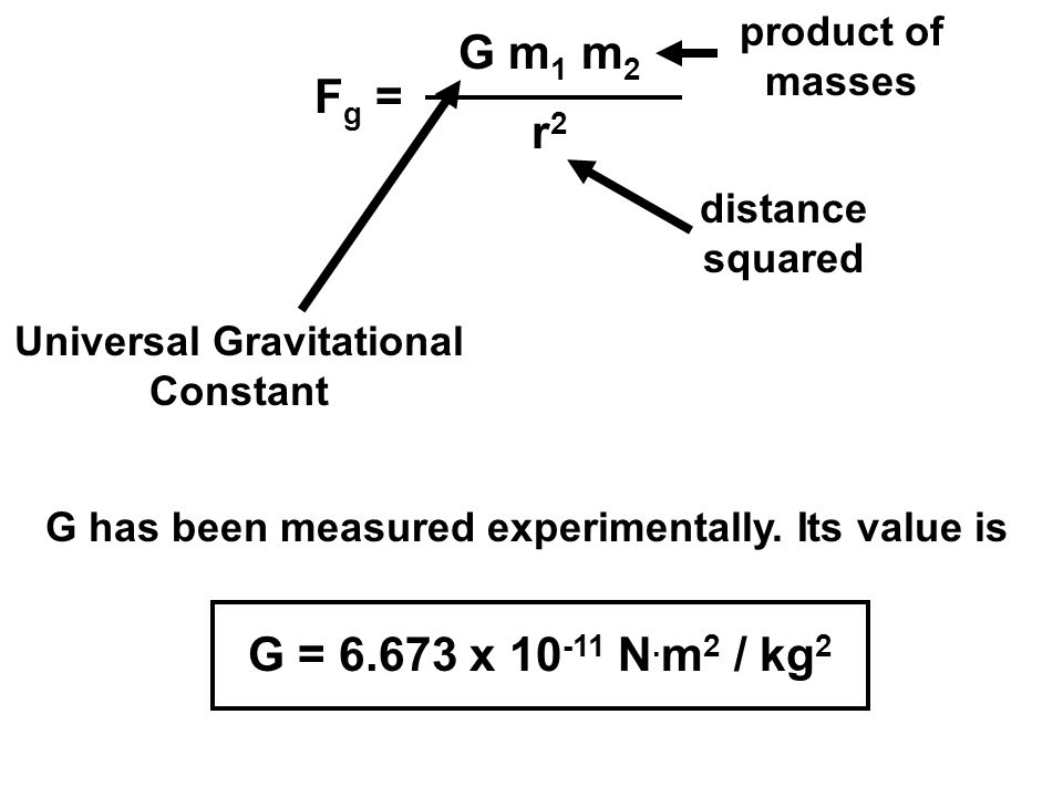 G m1 m2 Fg = r2 G = x N.m2 / kg2 product of masses