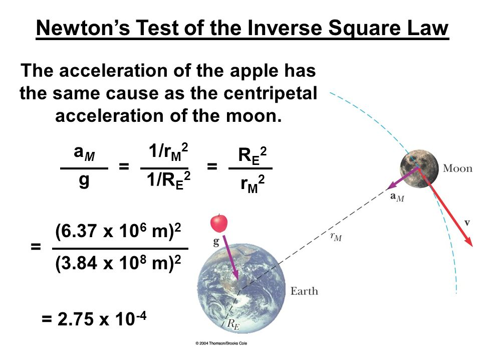 Newton's Test of the Inverse Square Law