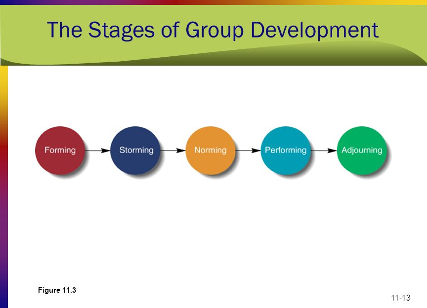 The Stages of Group Development