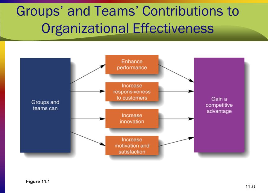 Groups' and Teams' Contributions to Organizational Effectiveness