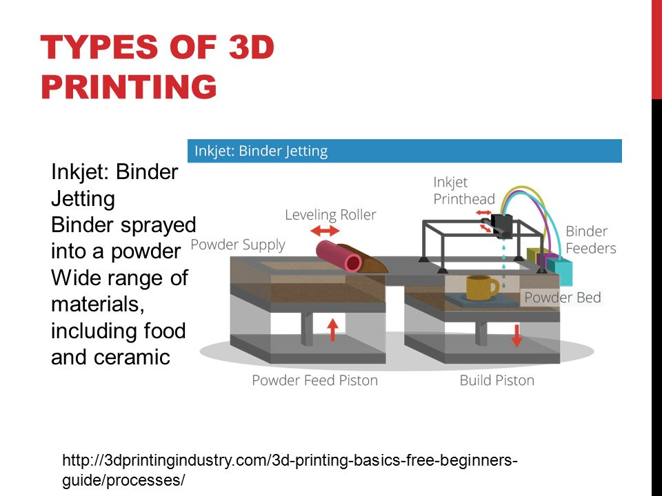 3d printing general overview and the hazards associated with them