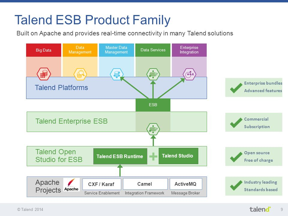 Talend Application Integration - ppt download