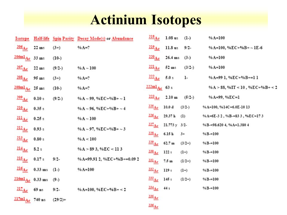 Lecture 3: Actinium Chemistry - ppt video online download