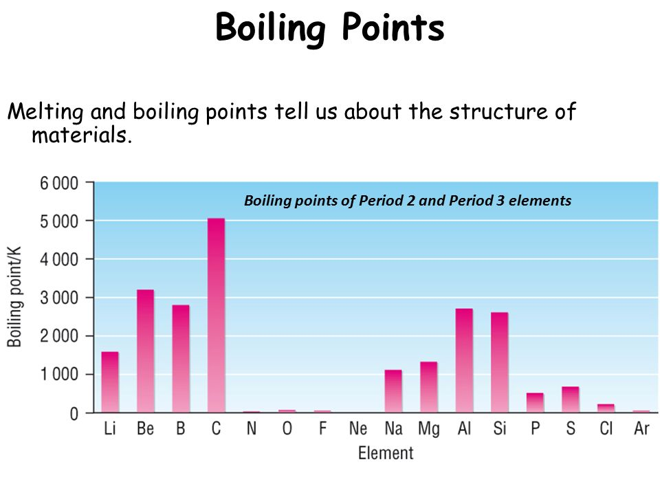 boiling point and melting relationship quizzes