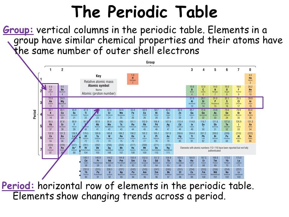 The periodic table lesson objectives ppt video online download the periodic table urtaz Image collections