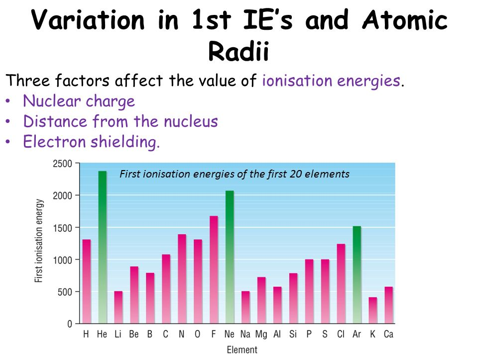 The periodic table lesson objectives ppt video online download variation in 1st ies and atomic radii urtaz Images