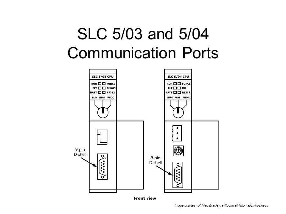 SLC 5/03 and 5/04 Communication Ports