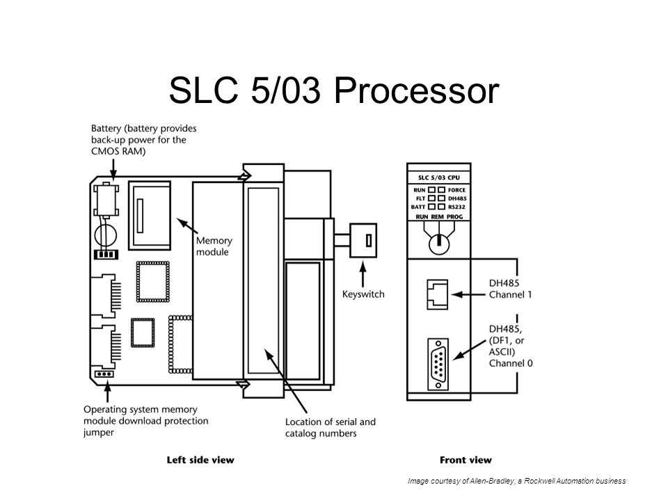 Chapter 10 PLC Processors. - ppt video online download on