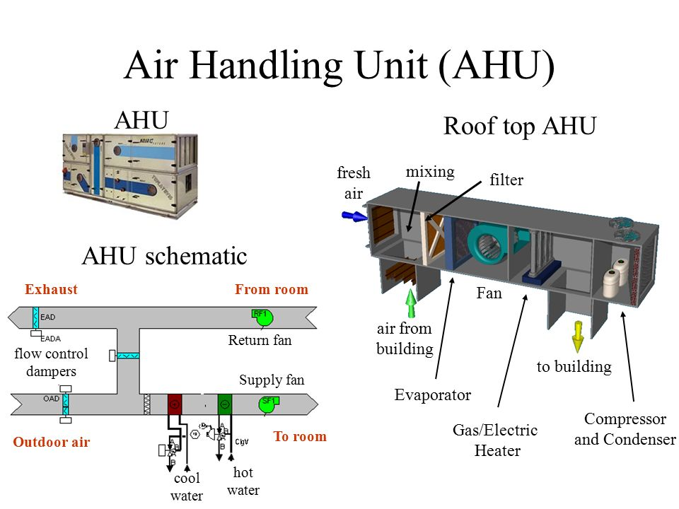 New Types Of Electrical Ahu Diagram - Free Vehicle Wiring Diagrams •