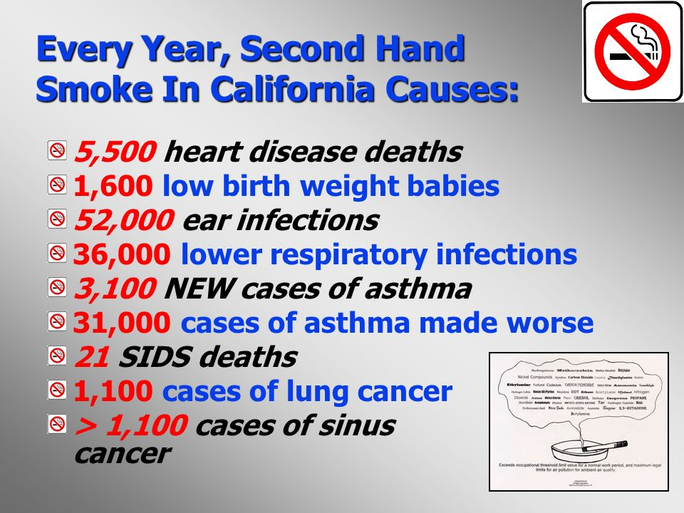 Every Year, Second Hand Smoke In California Causes: