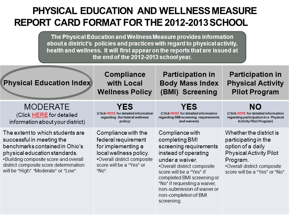 PHYSICAL EDUCATION AND WELLNESS MEASURE REPORT CARD FORMAT FOR THE SCHOOL YEAR