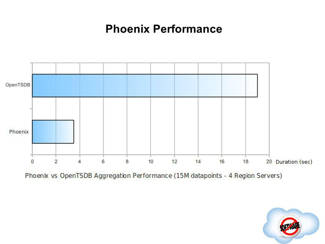 Phoenix Performance Completed
