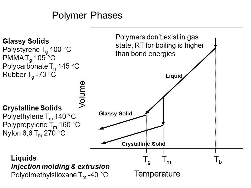 Solid State Properties - ppt video online download