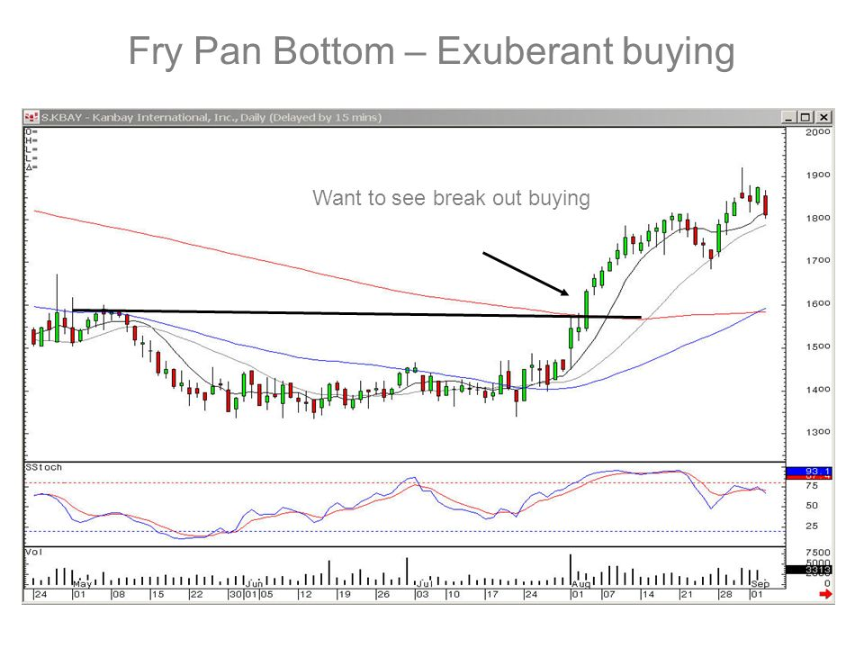 Fry Pan Bottom – Exuberant buying