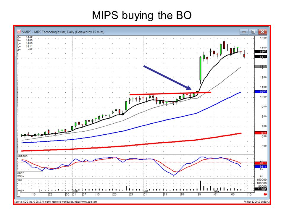 MIPS buying the BO