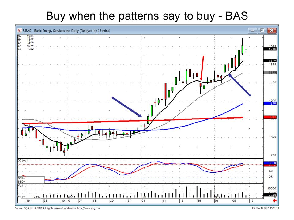 Buy when the patterns say to buy - BAS