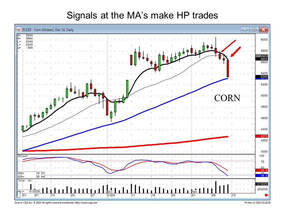 Signals at the MA's make HP trades