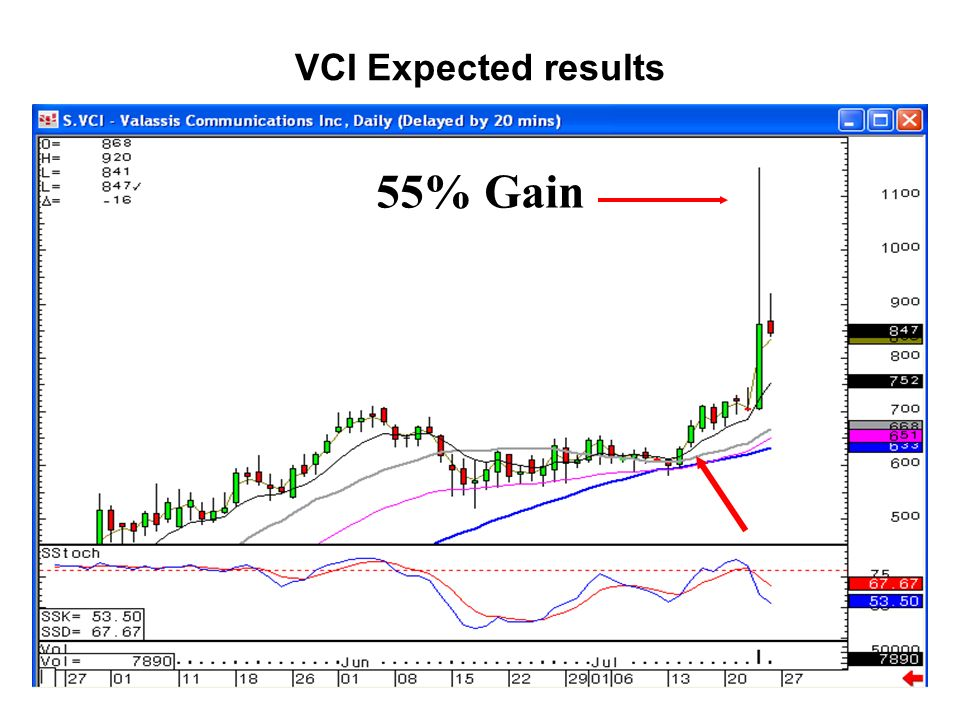 VCI Expected results 55% Gain
